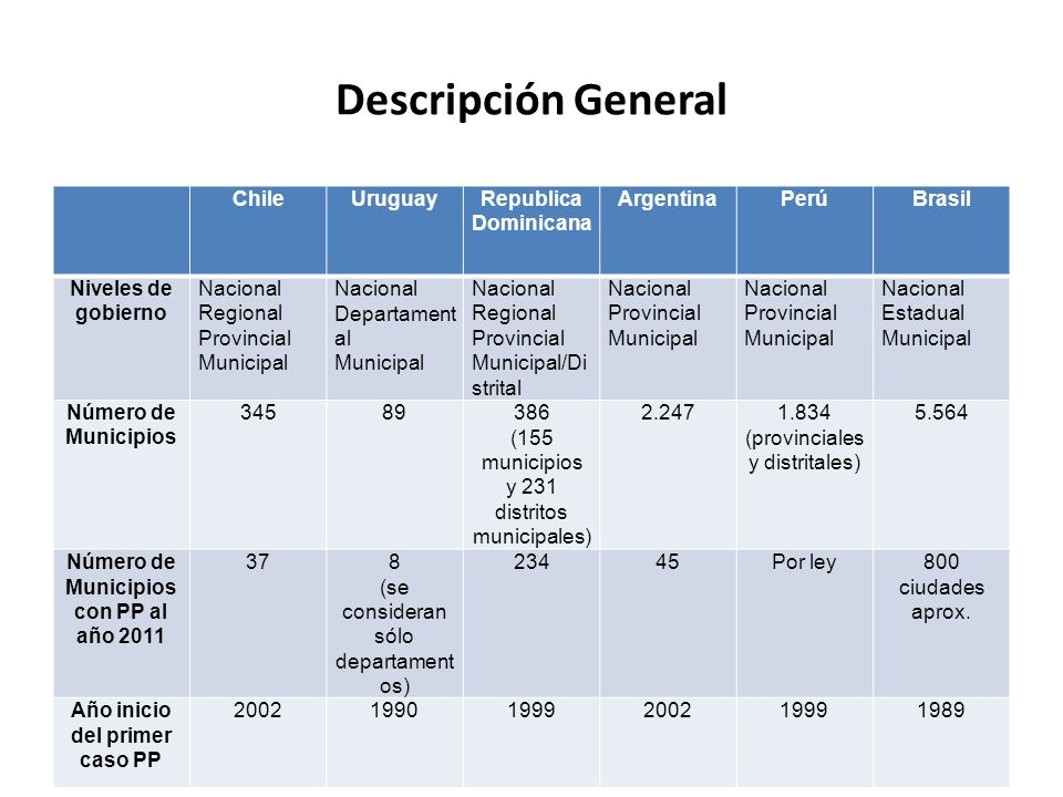 Dimensión Participación ciudadana en el PP ChileUruguayRepublica Dominicana ArgentinaPerú Instancia de aprobación del presupuesto destinado al PP Ejecutivo Local Definido por Ley, (hasta40%) pero Ejecutivo Local decide 2007 Ejecutivo LocalDefinido por Ley (articulación regional, provincial local) Forma de participación en la definición de prioridades y proyectos En Asamblea y votación universal En asamblea y votación universal En asamblea y cabildo, no hay voto universal En asamblea y votación universal Utilización de criterios de pobreza o marginalidad en la distribución de recursos pp NoEmergenteNoEmergente Órgano de fiscalización y control de la ejecución.