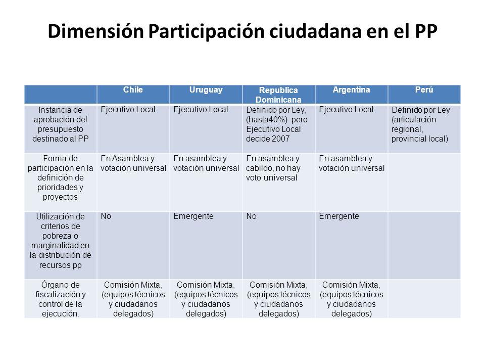 Dimensión Participación del Ejecutivo Local en el PP ChileUruguayRepublica Dominicana ArgentinaPerúBrasil Información de resultados aprobados Alto Ejecución de demandas aprobadas.