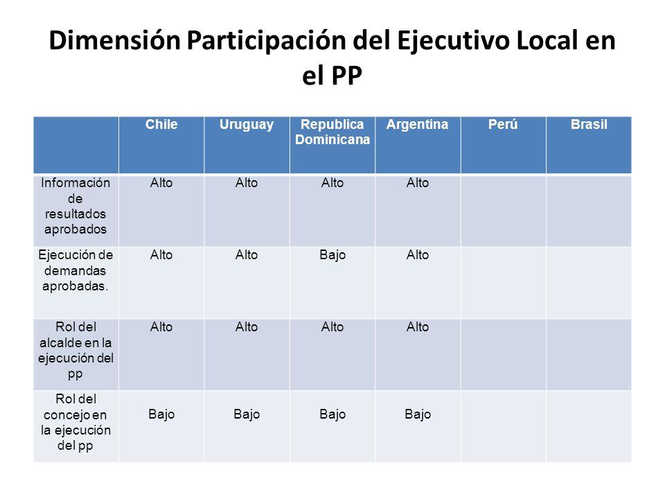 Dimensión Participación del Ejecutivo Local en el PP ChileUruguayRepublica Dominicana ArgentinaPerúBrasil Información de resultados aprobados Alto Eje