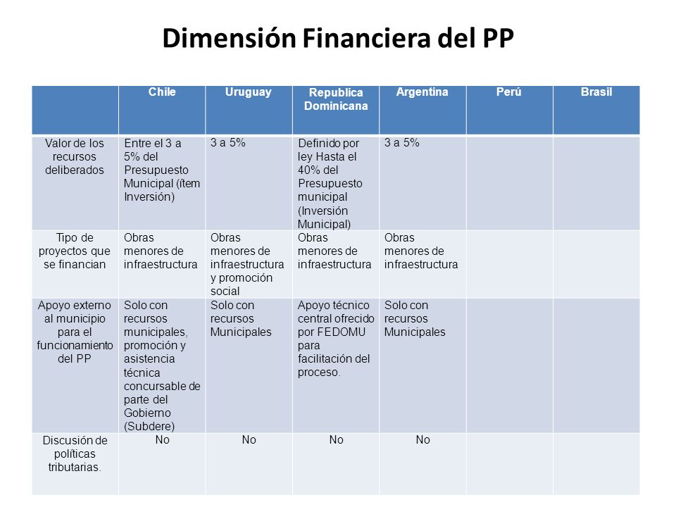 Dimensión Financiera del PP ChileUruguayRepublica Dominicana ArgentinaPerúBrasil Valor de los recursos deliberados Entre el 3 a 5% del Presupuesto Mun