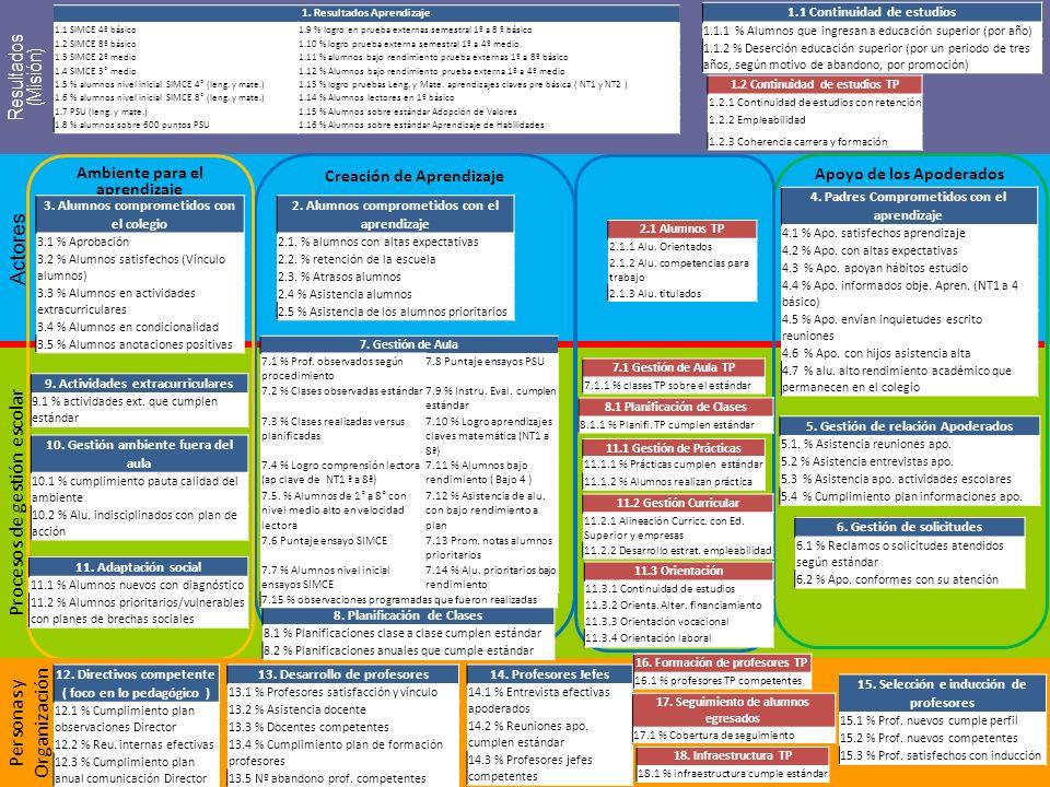 28-04-12 Procesos de gestión escolar Actores Resultados (Misión) Creación de Aprendizaje Ambiente para el aprendizaje Apoyo de los Apoderados Personas y Organización 1.
