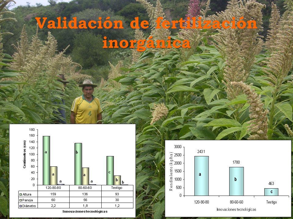 inorgánica Validación de fertilización inorgánica