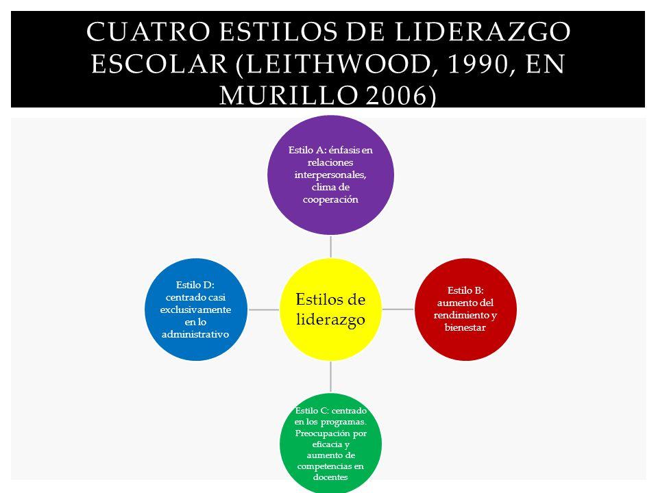 Estilos de liderazgo Estilo A: énfasis en relaciones interpersonales, clima de cooperación Estilo B: aumento del rendimiento y bienestar Estilo C: cen