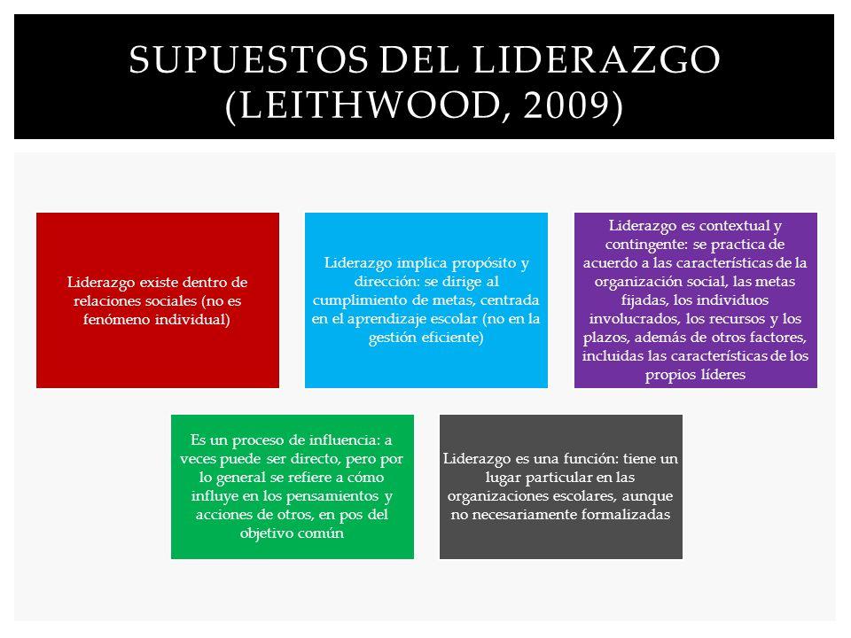 Liderazgo existe dentro de relaciones sociales (no es fenómeno individual) Liderazgo implica propósito y dirección: se dirige al cumplimiento de metas