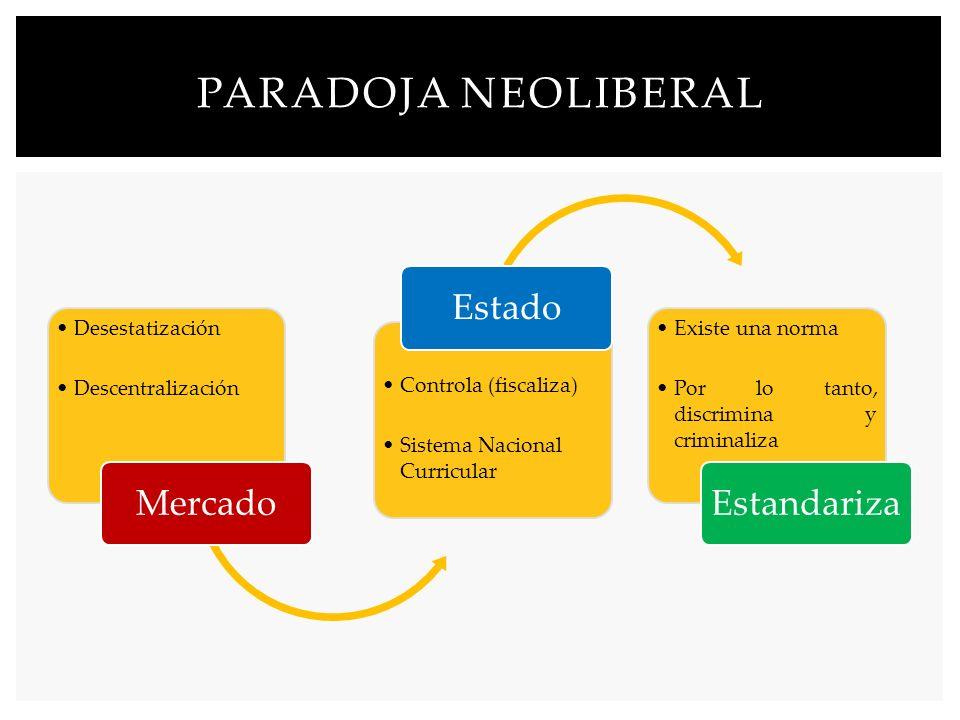PARADOJA NEOLIBERAL Desestatización Descentralización Mercado Controla (fiscaliza) Sistema Nacional Curricular Estado Existe una norma Por lo tanto, d