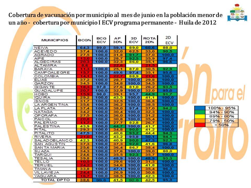Cobertura de vacunación por municipio al mes de junio en la población menor de un año - cobertura por municipio I ECV programa permanente - Huila de 2