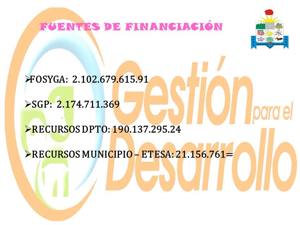 FUENTES DE FINANCIACIÓN FOSYGA: 2.102.679.615.91 SGP: 2.174.711.369 RECURSOS DPTO: 190.137.295.24 RECURSOS MUNICIPIO – ETESA: 21.156.761=