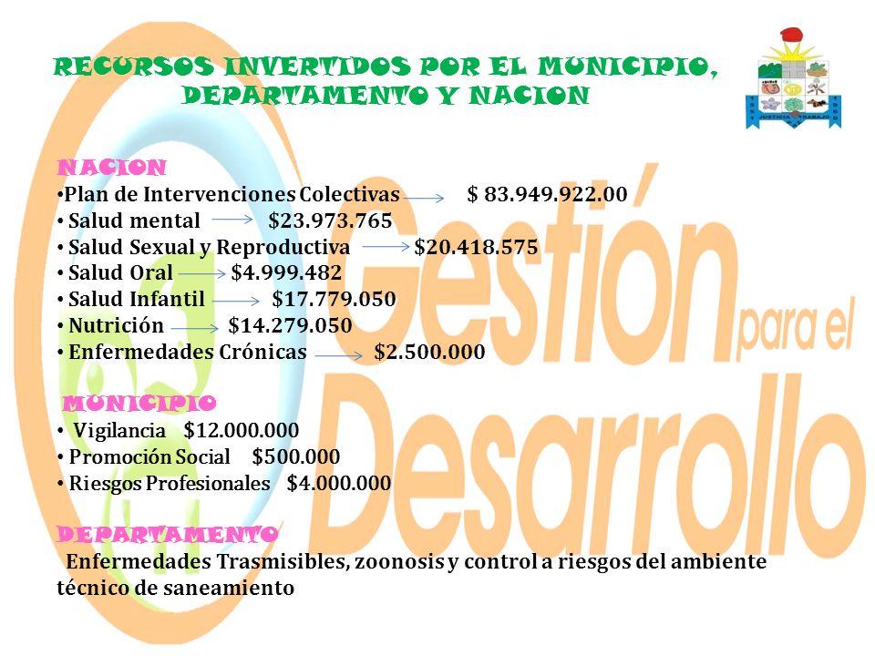 RECURSOS INVERTIDOS POR EL MUNICIPIO, DEPARTAMENTO Y NACION NACION Plan de Intervenciones Colectivas $ 83.949.922.00 Salud mental $23.973.765 Salud Se