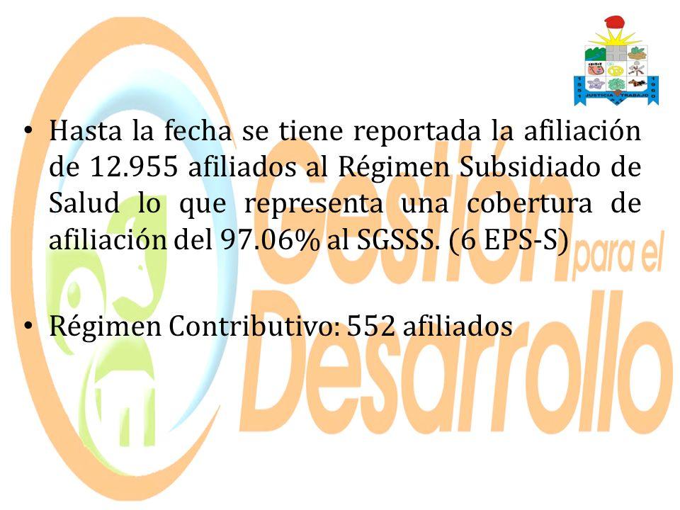 Hasta la fecha se tiene reportada la afiliación de 12.955 afiliados al Régimen Subsidiado de Salud lo que representa una cobertura de afiliación del 9