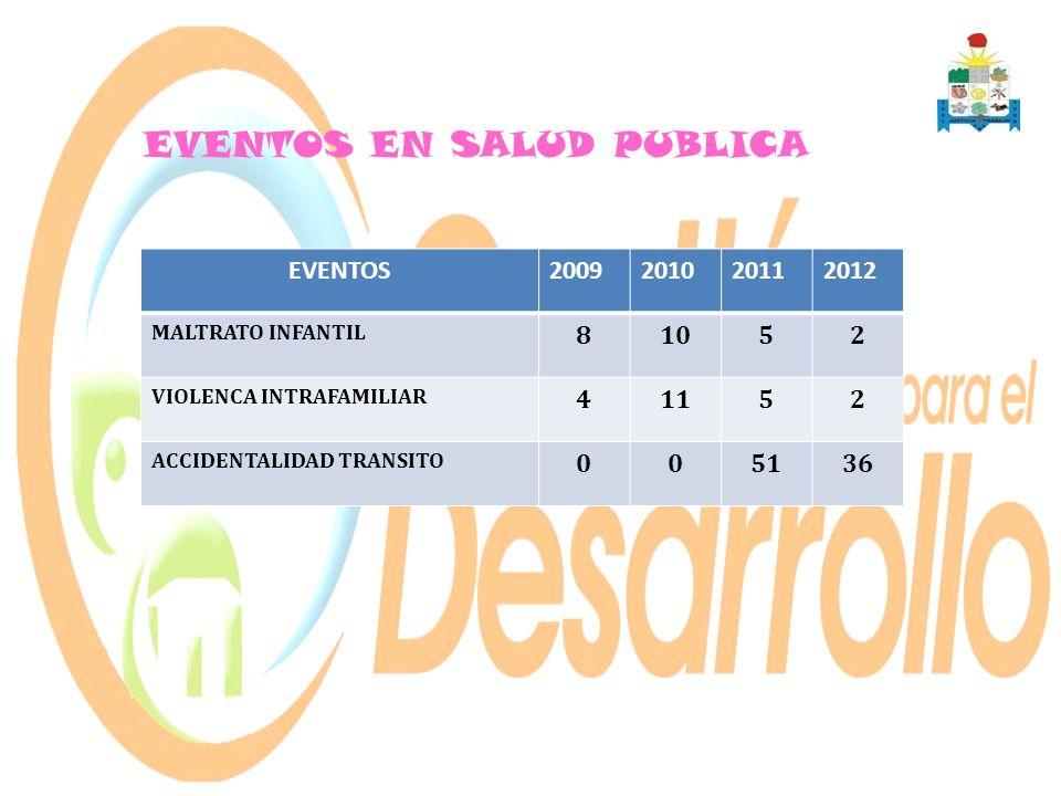 EVENTOS2009201020112012 MALTRATO INFANTIL 81052 VIOLENCA INTRAFAMILIAR 41152 ACCIDENTALIDAD TRANSITO 005136 EVENTOS EN SALUD PUBLICA