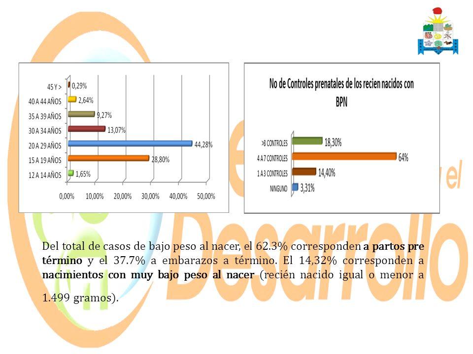 Del total de casos de bajo peso al nacer, el 62.3% corresponden a partos pre término y el 37.7% a embarazos a término. El 14,32% corresponden a nacimi
