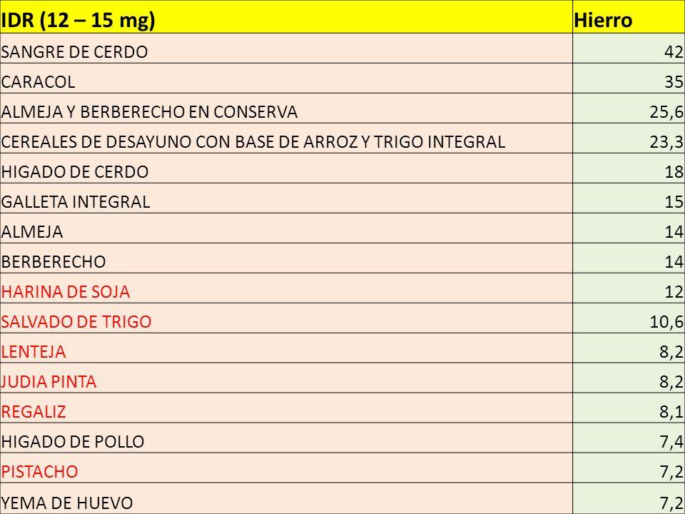 IDR (12 – 15 mg)Hierro SANGRE DE CERDO42 CARACOL35 ALMEJA Y BERBERECHO EN CONSERVA25,6 CEREALES DE DESAYUNO CON BASE DE ARROZ Y TRIGO INTEGRAL23,3 HIGADO DE CERDO18 GALLETA INTEGRAL15 ALMEJA14 BERBERECHO14 HARINA DE SOJA12 SALVADO DE TRIGO10,6 LENTEJA8,2 JUDIA PINTA8,2 REGALIZ8,1 HIGADO DE POLLO7,4 PISTACHO7,2 YEMA DE HUEVO7,2