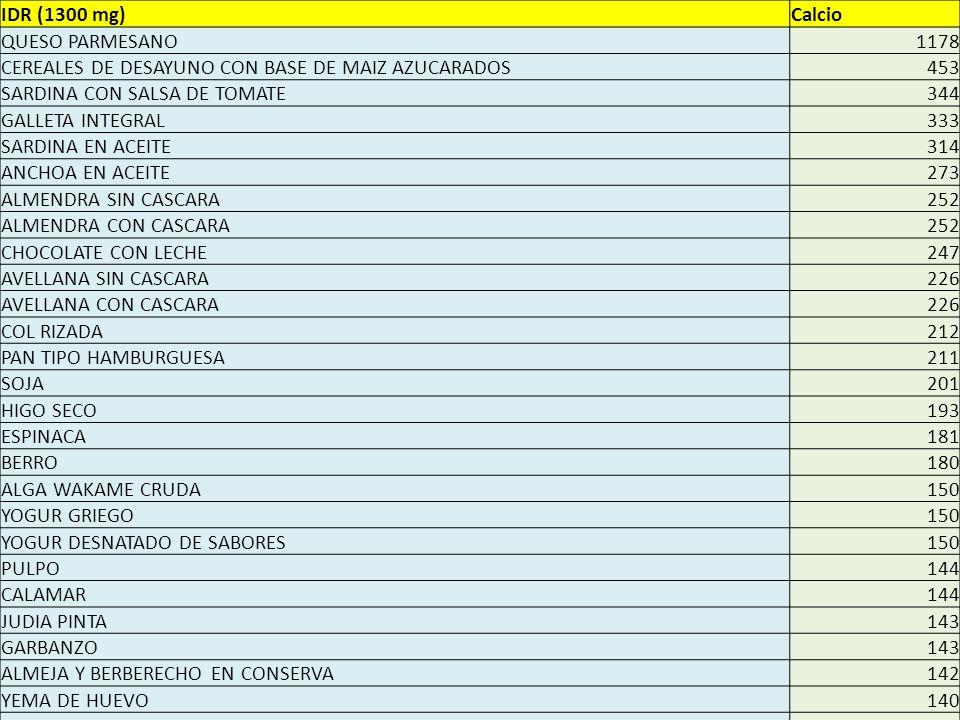 IDR (1300 mg)Calcio QUESO PARMESANO1178 CEREALES DE DESAYUNO CON BASE DE MAIZ AZUCARADOS453 SARDINA CON SALSA DE TOMATE344 GALLETA INTEGRAL333 SARDINA