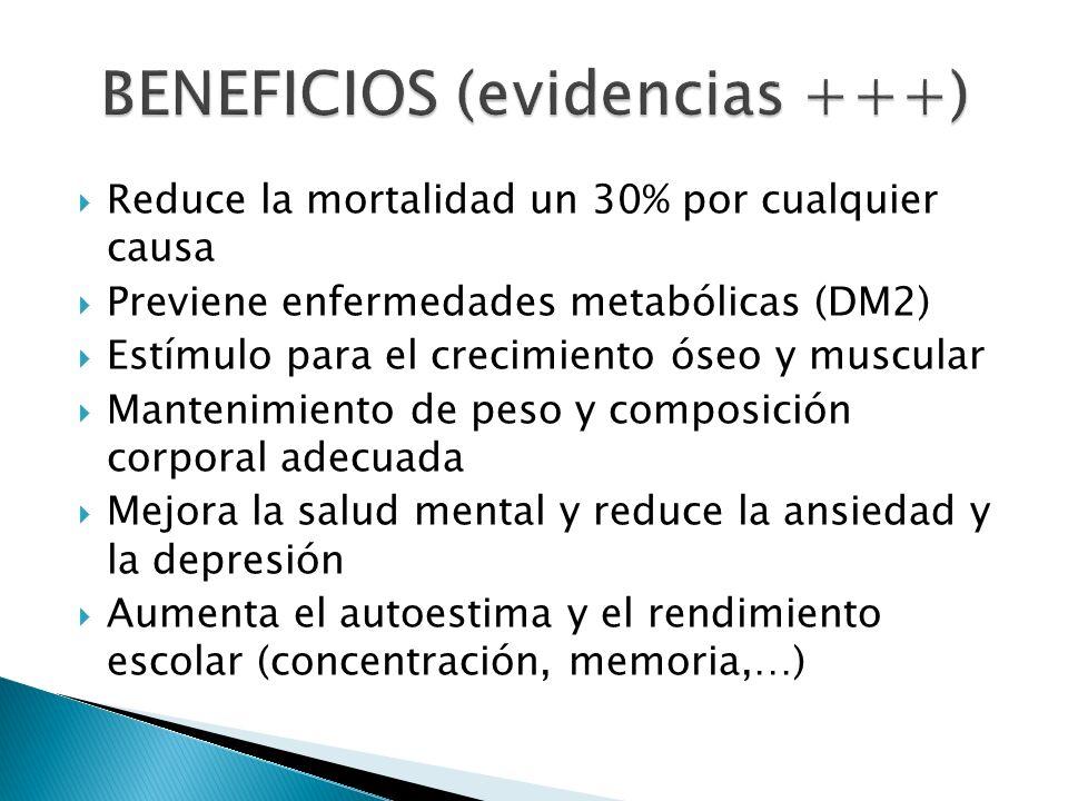 Reduce la mortalidad un 30% por cualquier causa Previene enfermedades metabólicas (DM2) Estímulo para el crecimiento óseo y muscular Mantenimiento de peso y composición corporal adecuada Mejora la salud mental y reduce la ansiedad y la depresión Aumenta el autoestima y el rendimiento escolar (concentración, memoria,…)