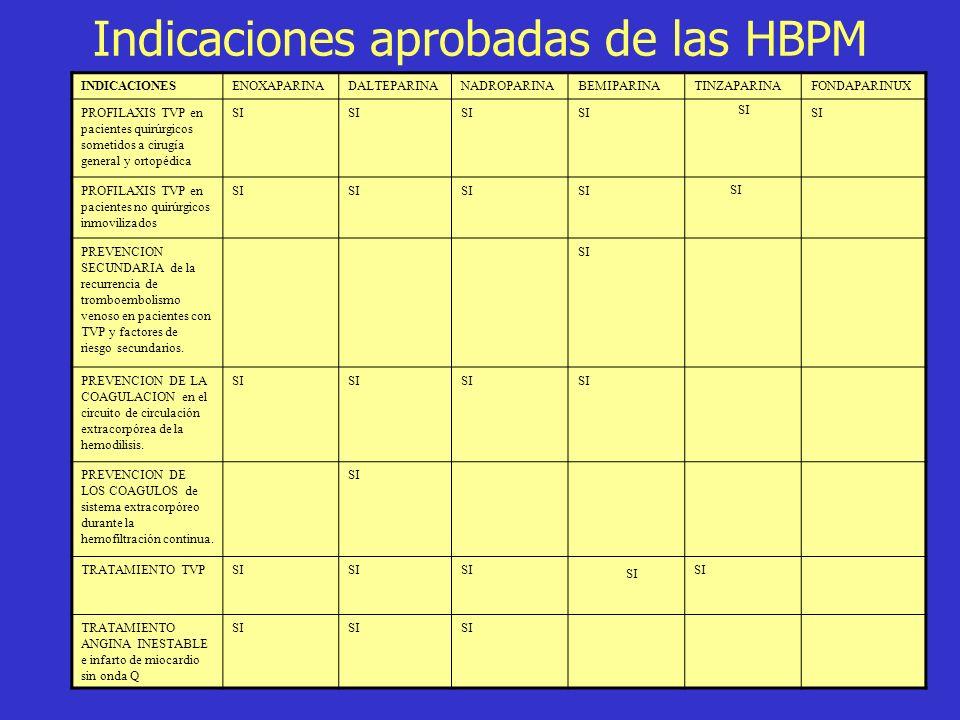 Indicaciones aprobadas de las HBPM INDICACIONESENOXAPARINADALTEPARINANADROPARINABEMIPARINATINZAPARINAFONDAPARINUX PROFILAXIS TVP en pacientes quirúrgi