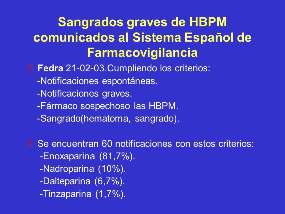 Sangrados graves de HBPM comunicados al Sistema Español de Farmacovigilancia 3Fedra 21-02-03.Cumpliendo los criterios: -Notificaciones espontáneas. -N