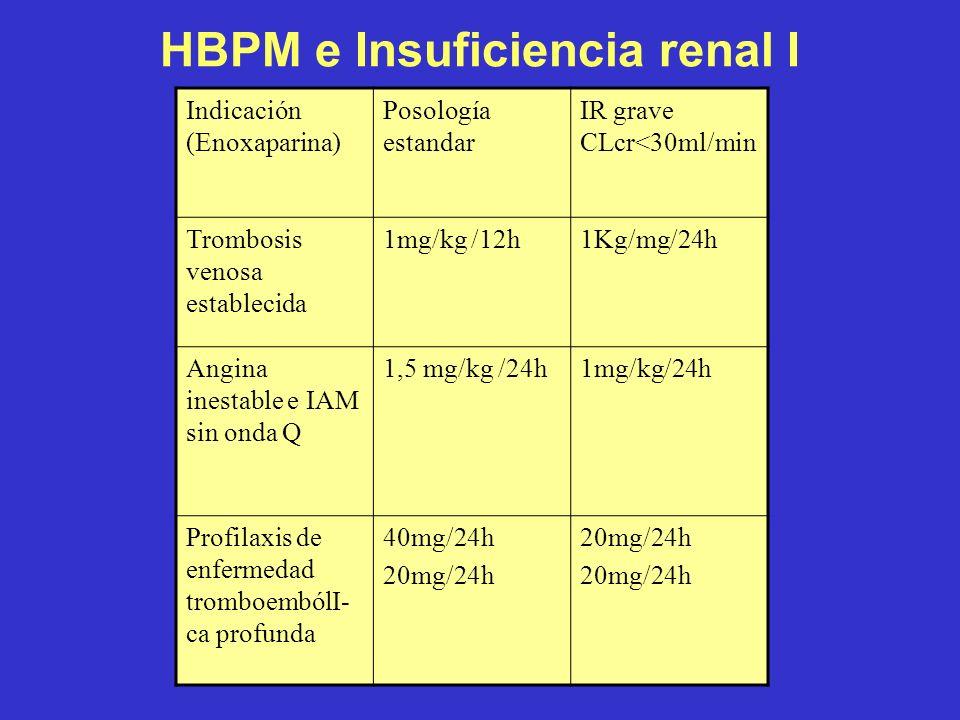 HBPM e Insuficiencia renal I Indicación (Enoxaparina) Posología estandar IR grave CLcr<30ml/min Trombosis venosa establecida 1mg/kg /12h1Kg/mg/24h Ang