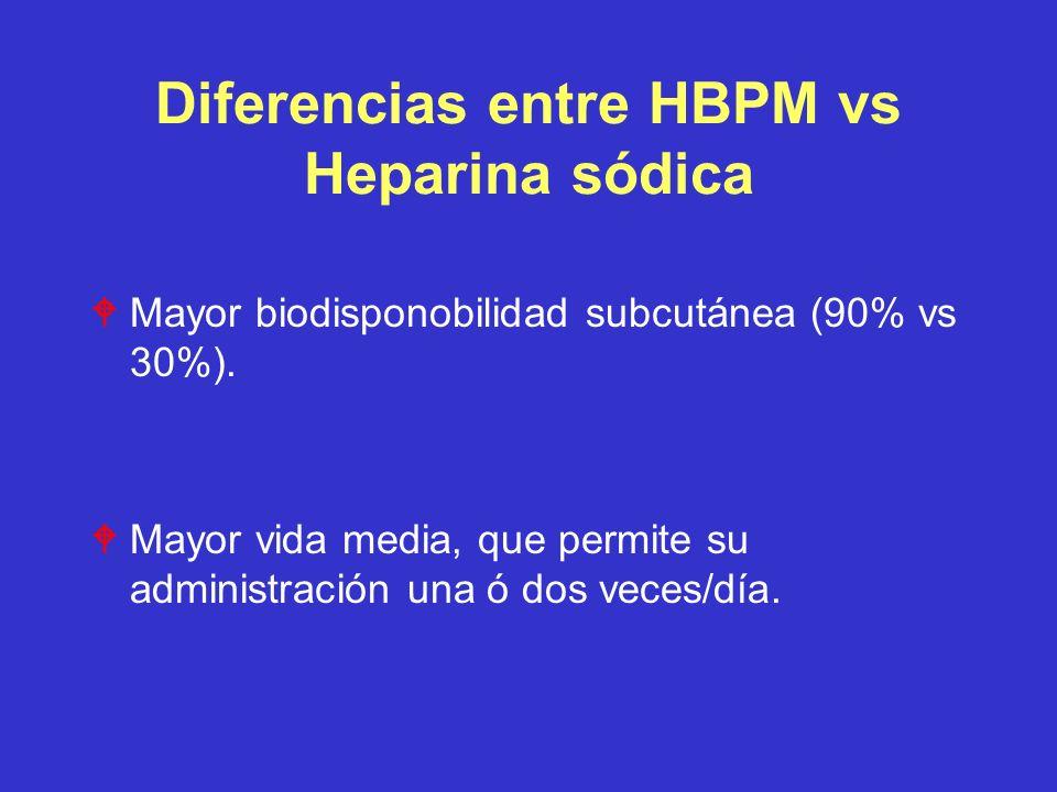 Diferencias entre HBPM vs Heparina sódica WMayor biodisponobilidad subcutánea (90% vs 30%). WMayor vida media, que permite su administración una ó dos