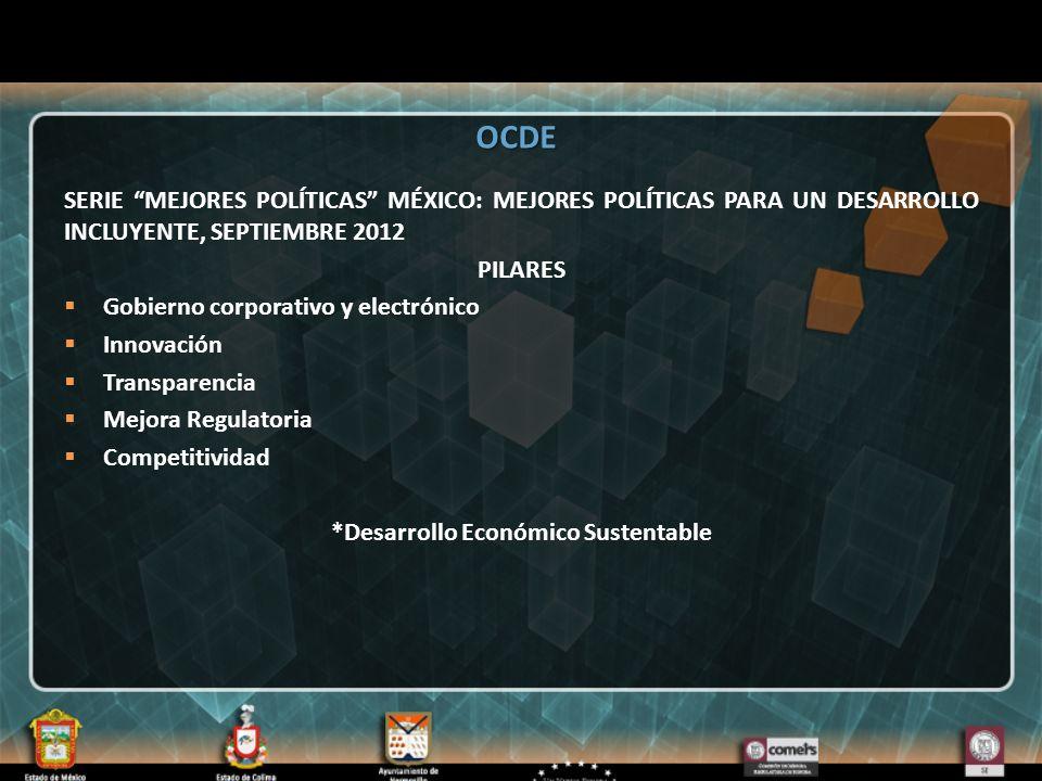 SERIE MEJORES POLÍTICAS MÉXICO: MEJORES POLÍTICAS PARA UN DESARROLLO INCLUYENTE, SEPTIEMBRE 2012 PILARES Gobierno corporativo y electrónico Innovación Transparencia Mejora Regulatoria Competitividad *Desarrollo Económico Sustentable OCDE