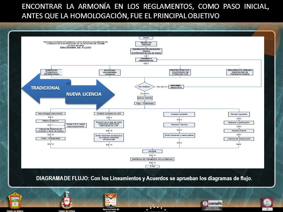 ENCONTRAR LA ARMONÍA EN LOS REGLAMENTOS, COMO PASO INICIAL, ANTES QUE LA HOMOLOGACIÓN, FUE EL PRINCIPAL OBJETIVO TRADICIONAL NUEVA LICENCIA DIAGRAMA DE FLUJO: Con los Lineamientos y Acuerdos se aprueban los diagramas de flujo.