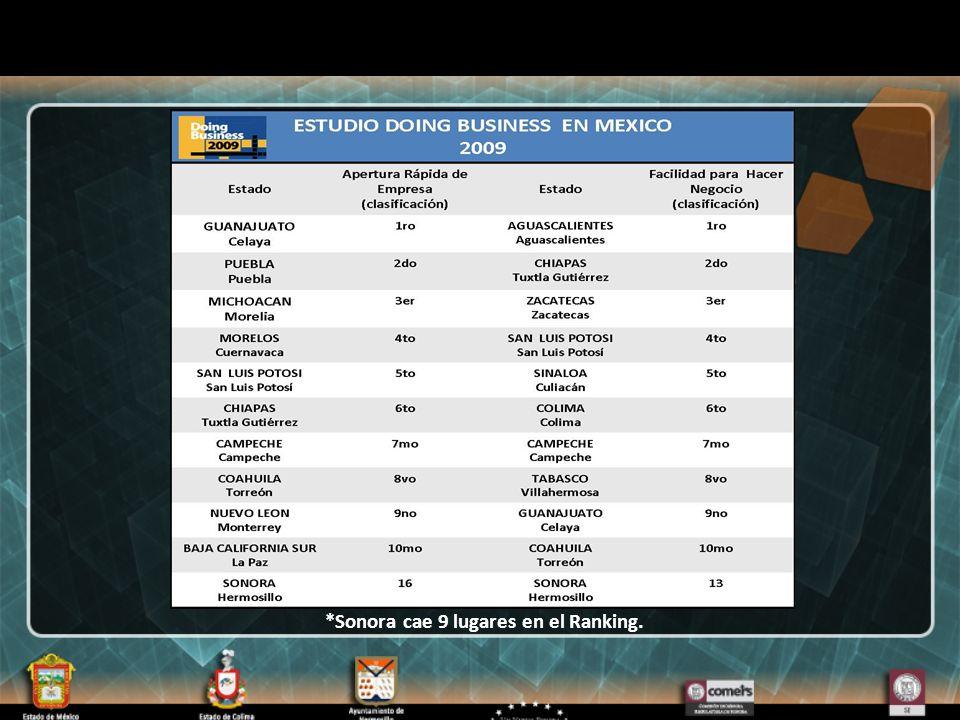 *Sonora cae 9 lugares en el Ranking.