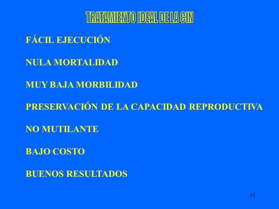 45 FÁCIL EJECUCIÓN NULA MORTALIDAD MUY BAJA MORBILIDAD PRESERVACIÓN DE LA CAPACIDAD REPRODUCTIVA NO MUTILANTE BAJO COSTO BUENOS RESULTADOS