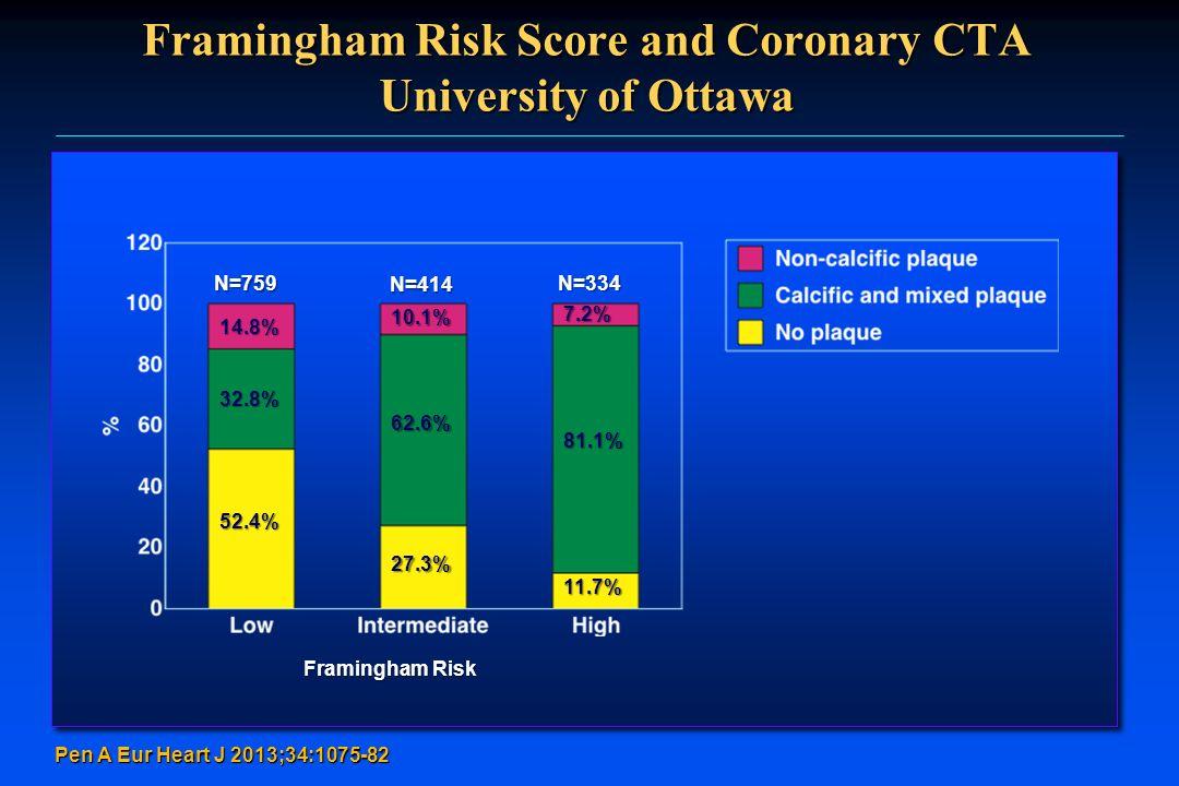 Pen A Eur Heart J 2013;34:1075-82 Framingham Risk Score and Coronary CTA University of Ottawa N=759 N=414 N=334 Framingham Risk 14.8% 10.1% 7.2% 32.8%