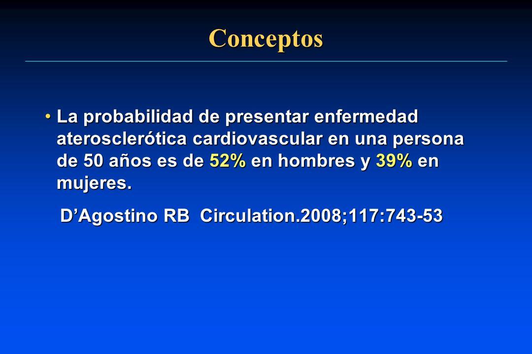 Conceptos La probabilidad de presentar enfermedad aterosclerótica cardiovascular en una persona de 50 años es de 52% en hombres y 39% en mujeres.La pr