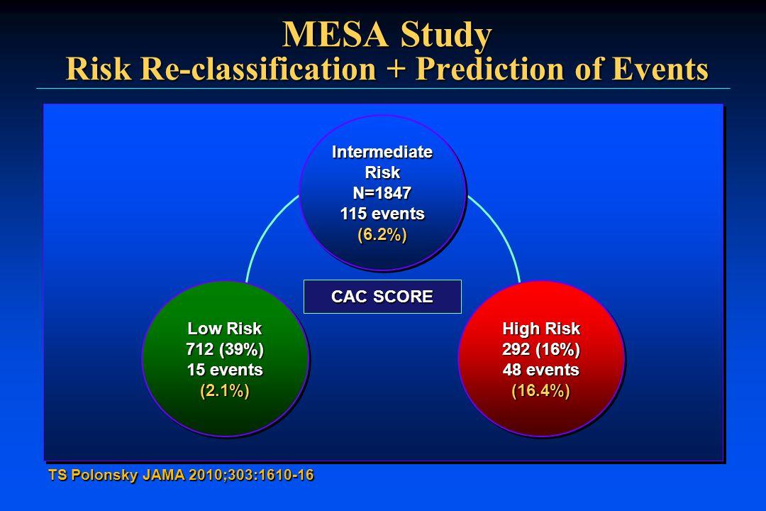 MESA Study Risk Re-classification + Prediction of Events TS Polonsky JAMA 2010;303:1610-16 IntermediateRiskN=1847 115 events (6.2%) IntermediateRiskN=
