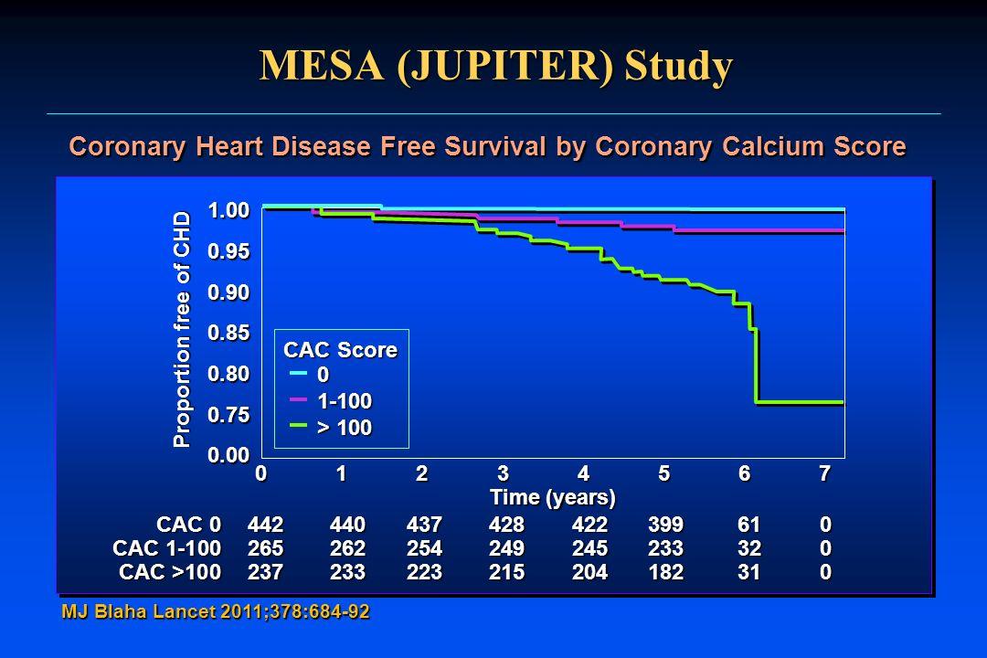 MESA (JUPITER) Study MJ Blaha Lancet 2011;378:684-92 Coronary Heart Disease Free Survival by Coronary Calcium Score 1.000.950.900.850.800.750.00 Propo