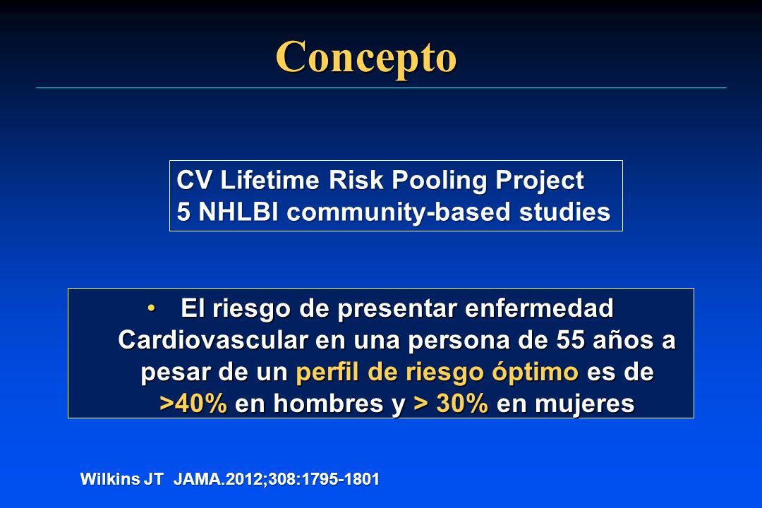 Concepto El riesgo de presentar enfermedad Cardiovascular en una persona de 55 años a pesar de un perfil de riesgo óptimo es de >40% en hombres y > 30