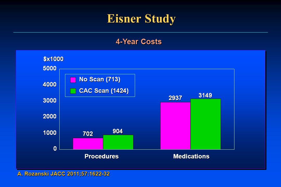 Eisner Study A. Rozanski JACC 2011;57:1622-32 4-Year Costs ProceduresMedications