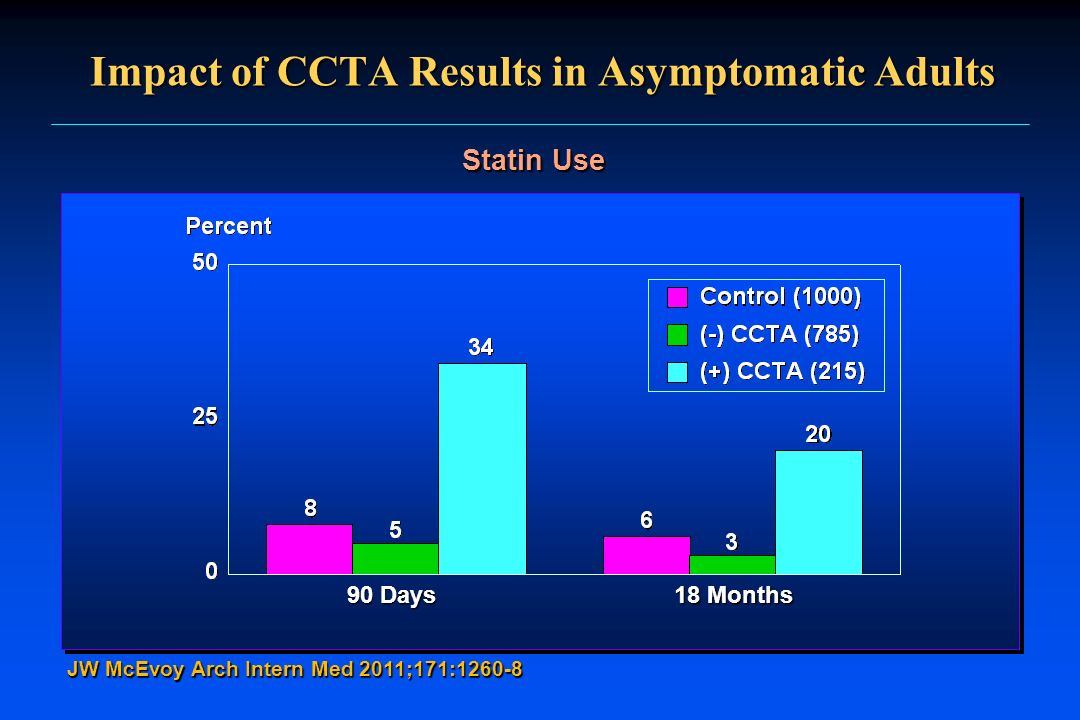 Impact of CCTA Results in Asymptomatic Adults JW McEvoy Arch Intern Med 2011;171:1260-8 Statin Use 90 Days 18 Months