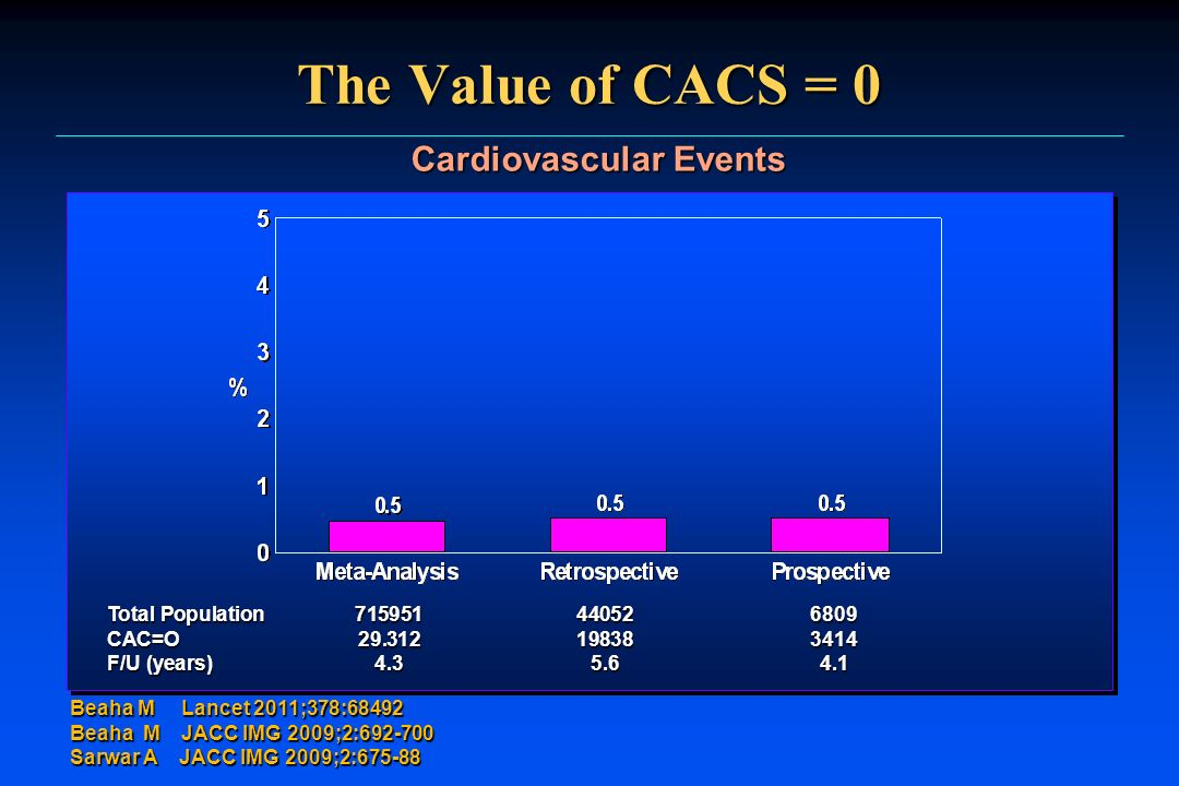 The Value of CACS = 0 Cardiovascular Events Beaha M Lancet 2011;378:68492 Beaha M JACC IMG 2009;2:692-700 Sarwar A JACC IMG 2009;2:675-88 Total Popula