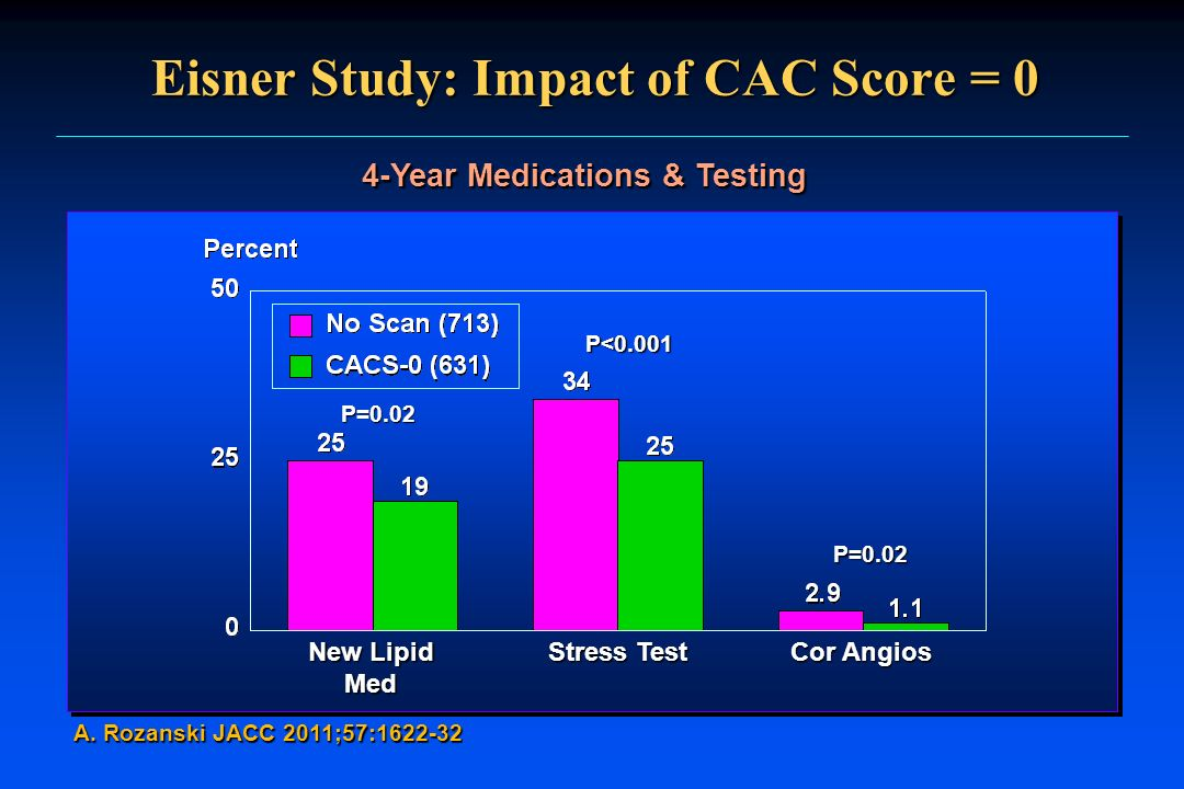 Eisner Study: Impact of CAC Score = 0 A. Rozanski JACC 2011;57:1622-32 4-Year Medications & Testing New Lipid Med Stress Test Cor Angios P=0.02 P<0.00