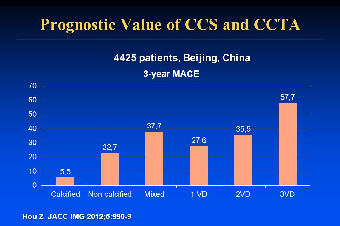 Prognostic Value of CCS and CCTA 4425 patients, Beijing, China Hou Z JACC IMG 2012;5:990-9