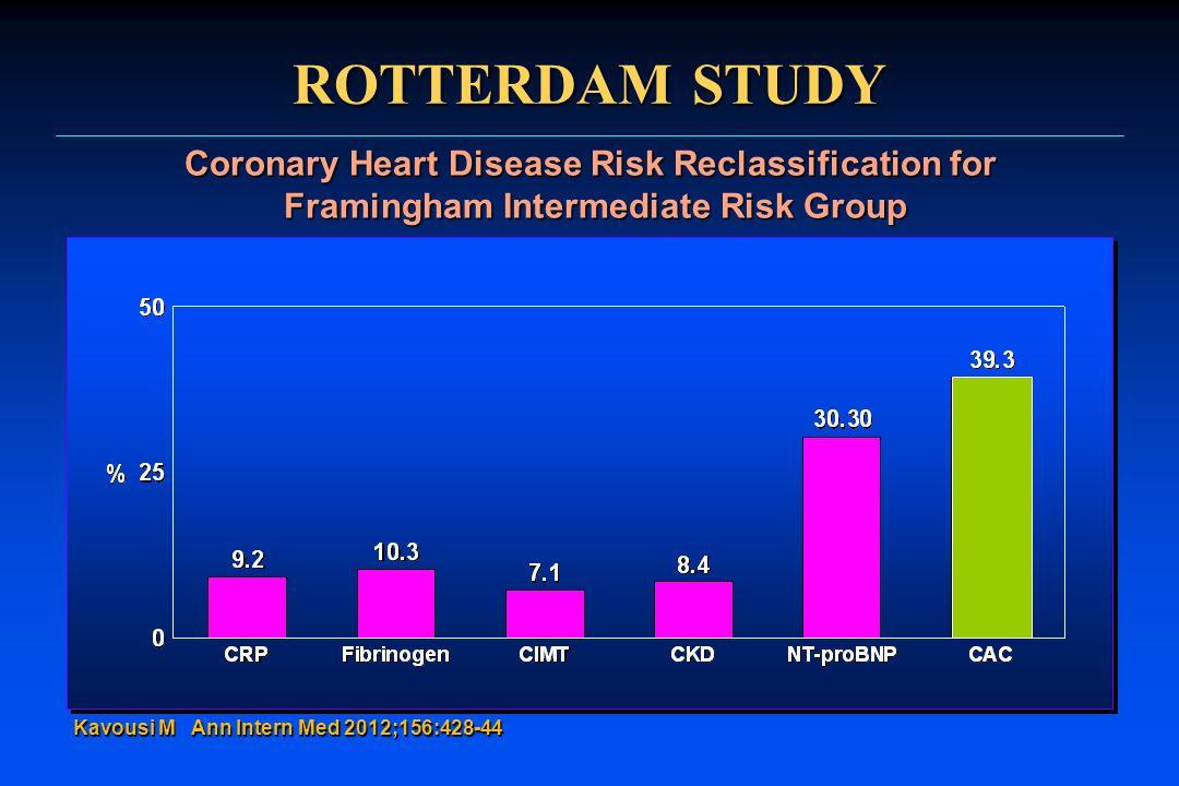 ROTTERDAM STUDY Coronary Heart Disease Risk Reclassification for Framingham Intermediate Risk Group Kavousi M Ann Intern Med 2012;156:428-44