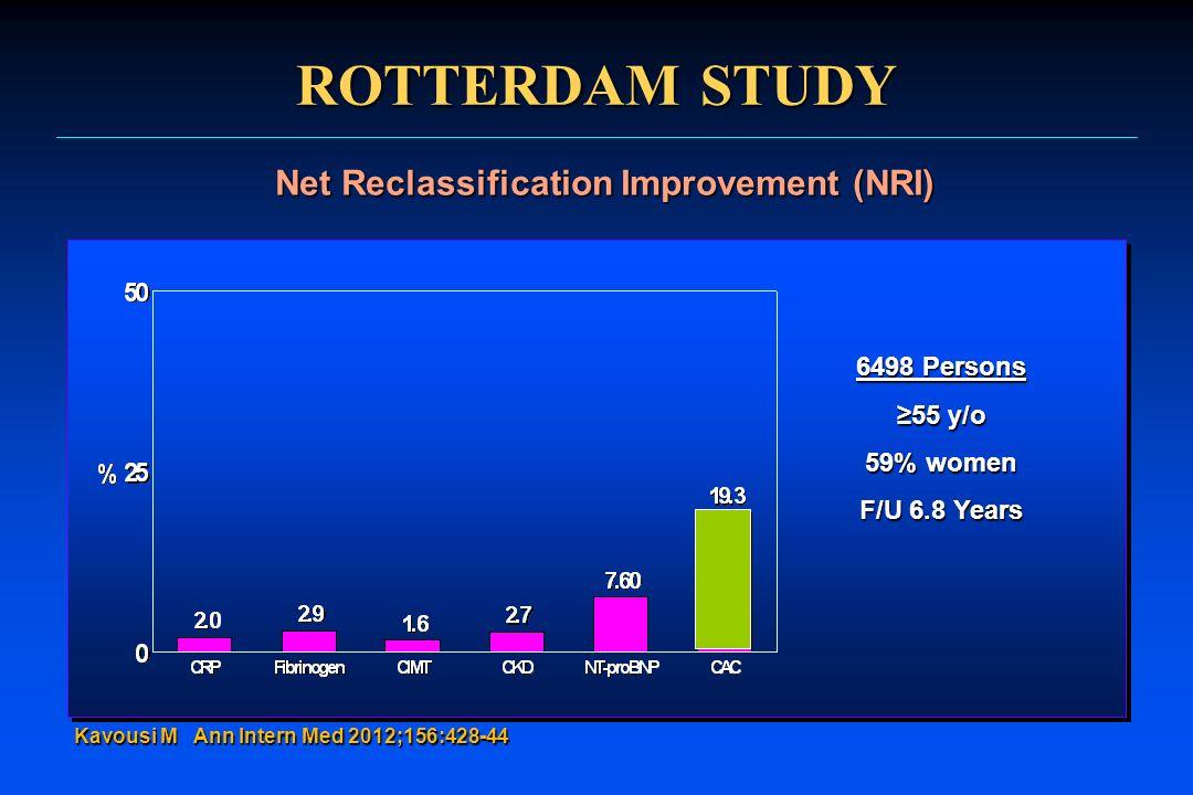 ROTTERDAM STUDY Net Reclassification Improvement (NRI) Kavousi M Ann Intern Med 2012;156:428-44 6498 Persons 55 y/o 59% women F/U 6.8 Years
