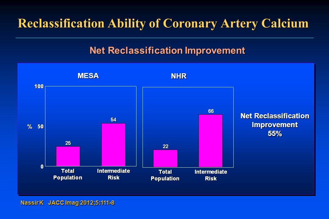 Reclassification Ability of Coronary Artery Calcium Net Reclassification Improvement Nassir K JACC Imag 2012;5:111-8 Net Reclassification Improvement5