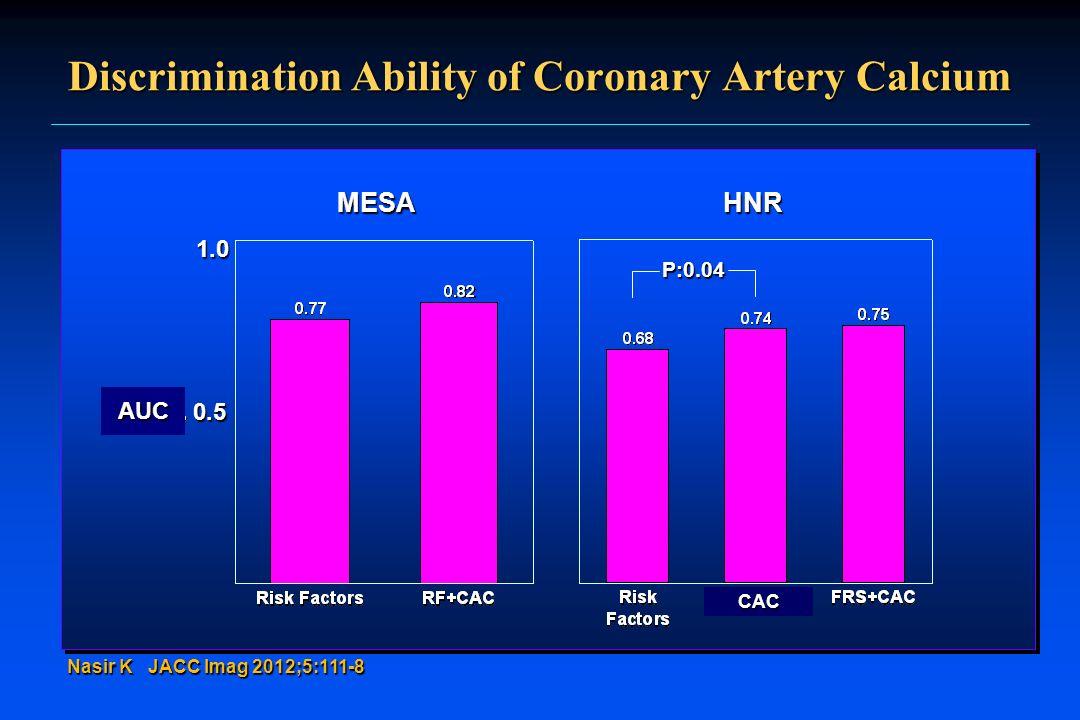 Discrimination Ability of Coronary Artery Calcium Nasir K JACC Imag 2012;5:111-8 MESA 1.0 0.5 HNR P:0.04 CAC AUC