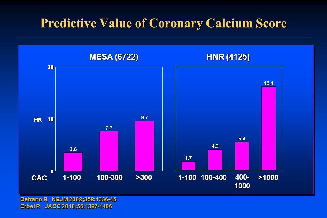 Predictive Value of Coronary Calcium Score Detrano R NEJM 2008;358:1336-45 Erbel R JACC 2010;56:1397-1406 MESA (6722) 1-100 HNR (4125) 100-300>3001-10