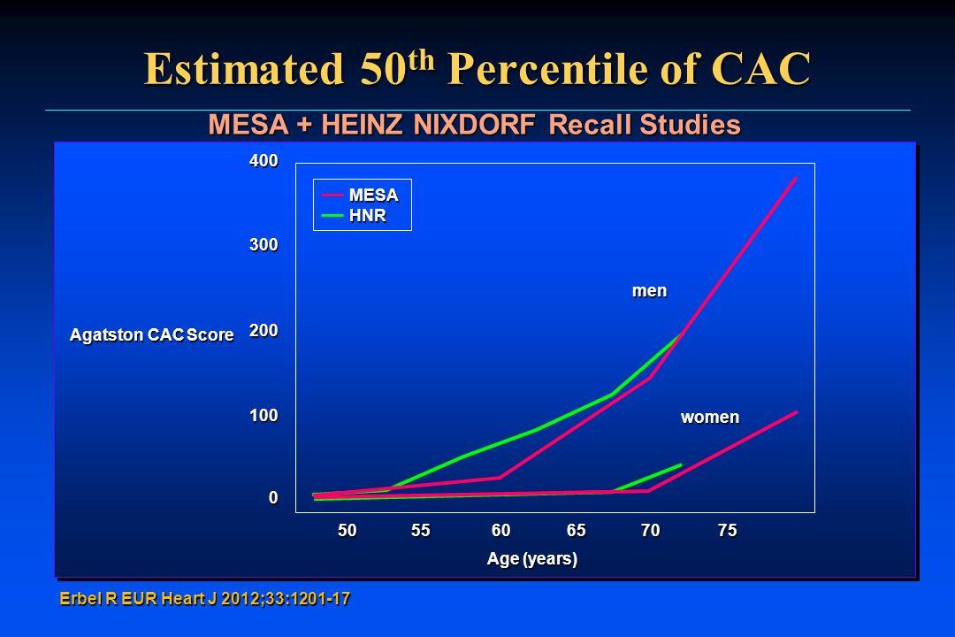 Estimated 50 th Percentile of CAC Erbel R EUR Heart J 2012;33:1201-17 MESA + HEINZ NIXDORF Recall Studies MESAHNR 400 300 200 100 0 Agatston CAC Score
