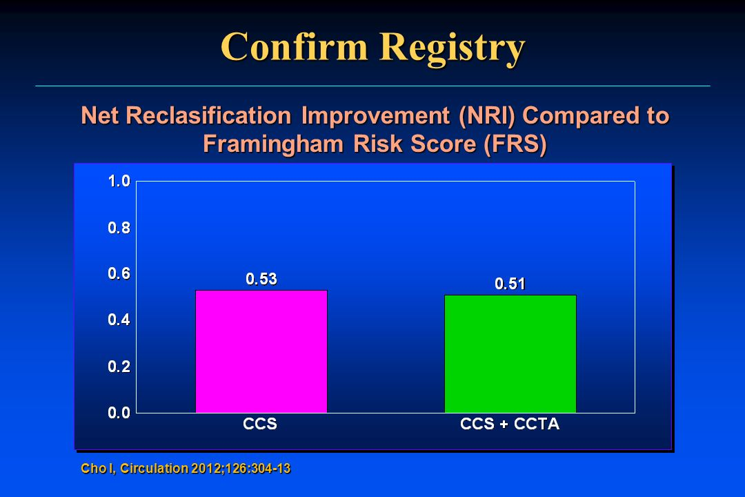 Confirm Registry Net Reclasification Improvement (NRI) Compared to Framingham Risk Score (FRS) Cho I, Circulation 2012;126:304-13