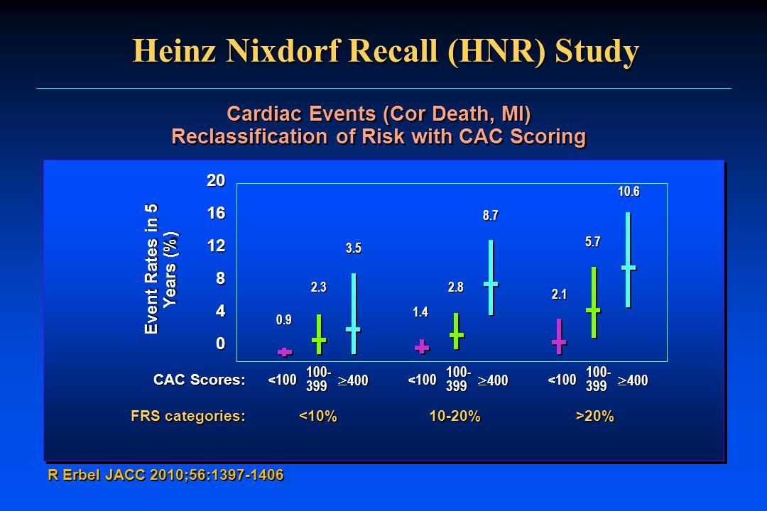 Heinz Nixdorf Recall (HNR) Study R Erbel JACC 2010;56:1397-1406 Cardiac Events (Cor Death, MI) Reclassification of Risk with CAC Scoring CAC Scores: F