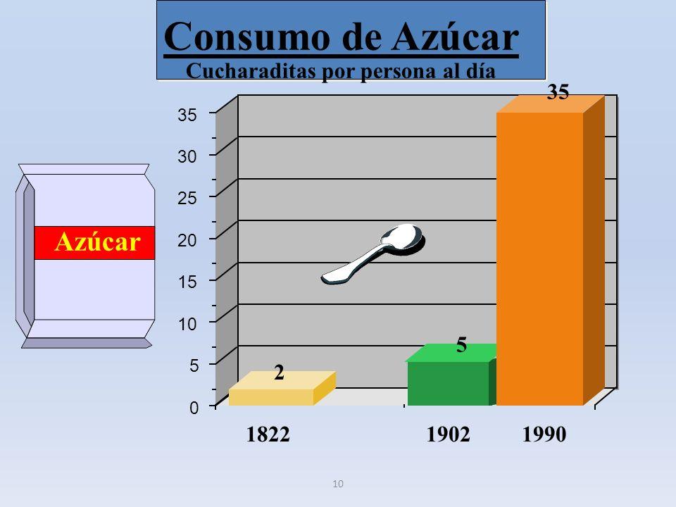 10 Azúcar 0 5 10 15 20 25 30 35 182219021990 2 5 35 Consumo de Azúcar Cucharaditas por persona al día
