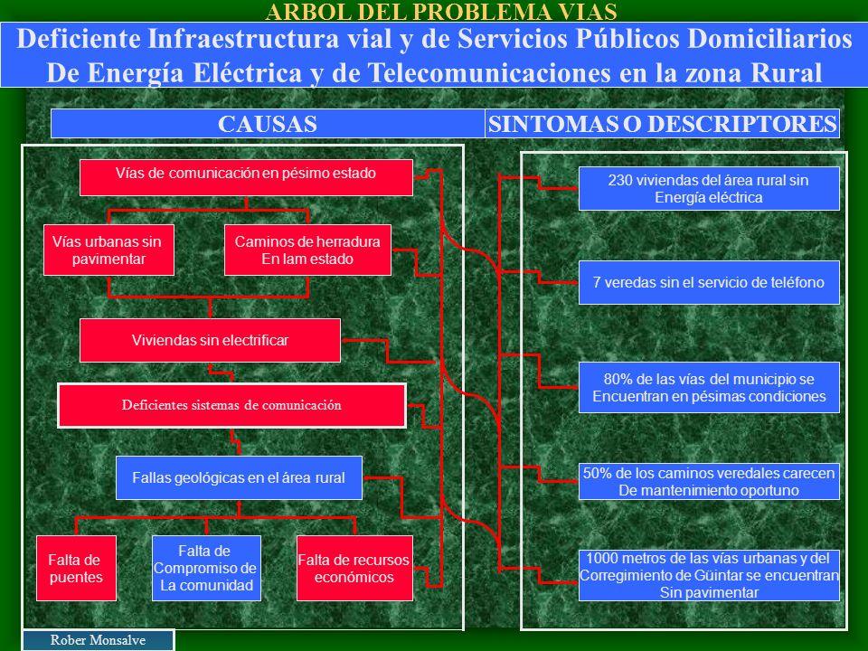 ARBOL DEL PROBLEMA VIAS Vías de comunicación en pésimo estado Vías urbanas sin pavimentar Falta de recursos económicos Fallas geológicas en el área ru