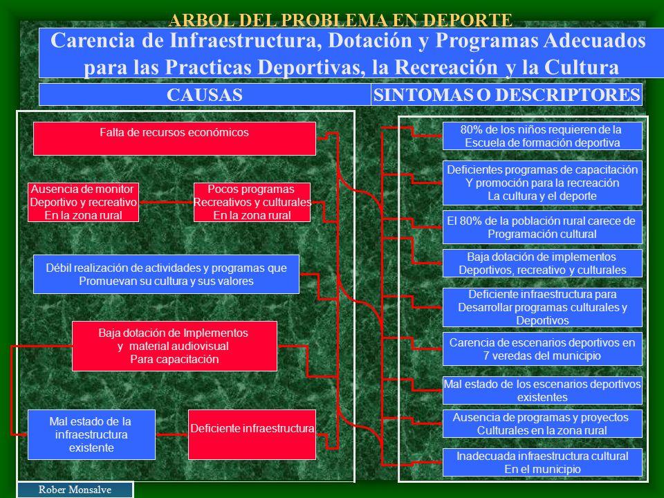 ARBOL DEL PROBLEMA EN DEPORTE Falta de recursos económicos Ausencia de monitor Deportivo y recreativo En la zona rural Deficiente infraestructura Baja