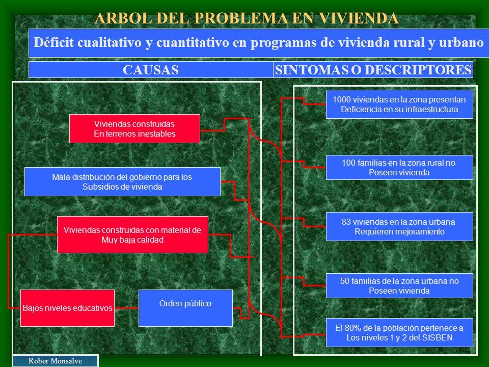 ARBOL DEL PROBLEMA EN VIVIENDA Orden público Viviendas construidas con material de Muy baja calidad Mala distribución del gobierno para los Subsidios