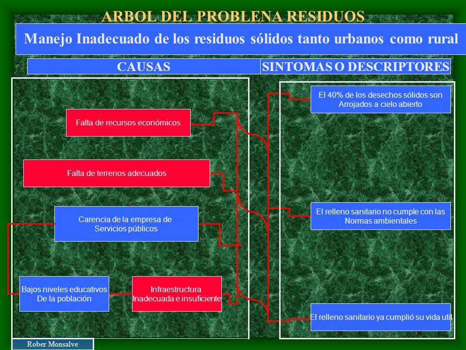ARBOL DEL PROBLENA RESIDUOS Infraestructura Inadecuada e insuficiente Carencia de la empresa de Servicios públicos Falta de terrenos adecuados Falta d