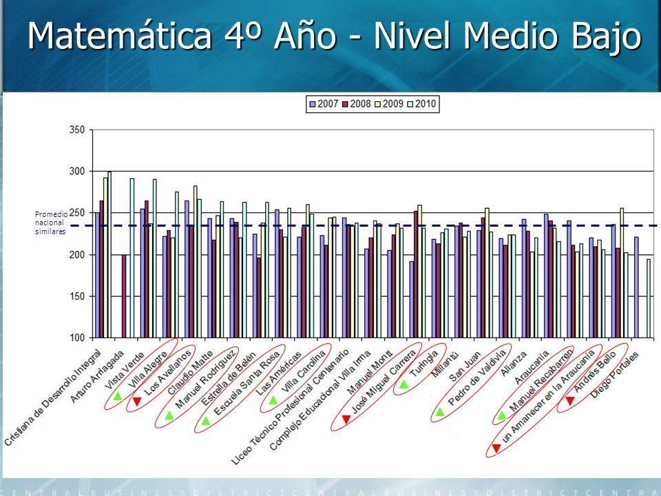 Matemática 4º Año - Nivel Medio Bajo Promedio nacional similares